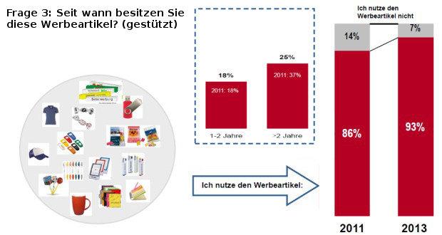 Grafik Werbewirkungsstudie, GWW 2013