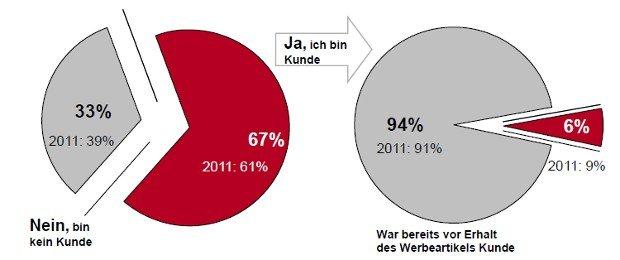 Grafik Werbewirkungsstudie GWW 2013
