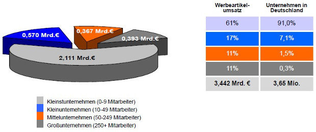 Diagramm GWW Werbeartikel-Monitor 2014 1