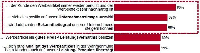 Diagramm GWW Werbeartikel-Monitor 2014 2