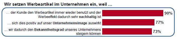 Werbeartikel Monitor 2017 - www.werbung-schenken.de